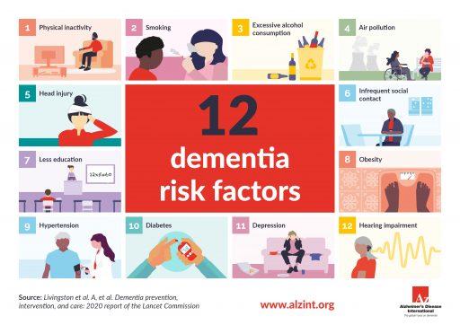 12 dementia risk factors