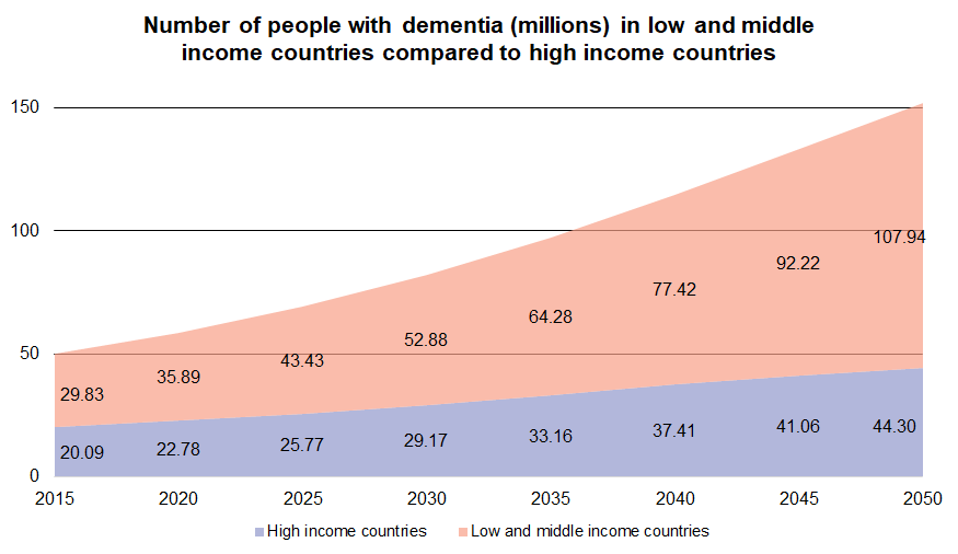 Graph showing the increasing numbers of people with dementia. The increase is greater in low and middle income countries than in high income countries.